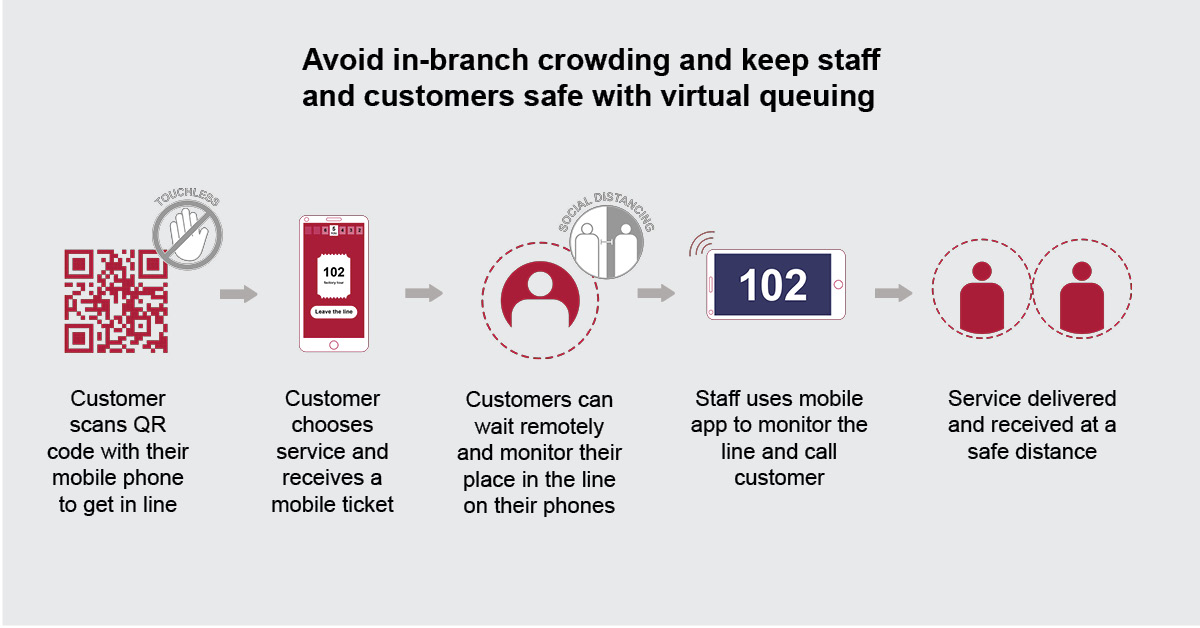 Virtual-queuing-step-by-step