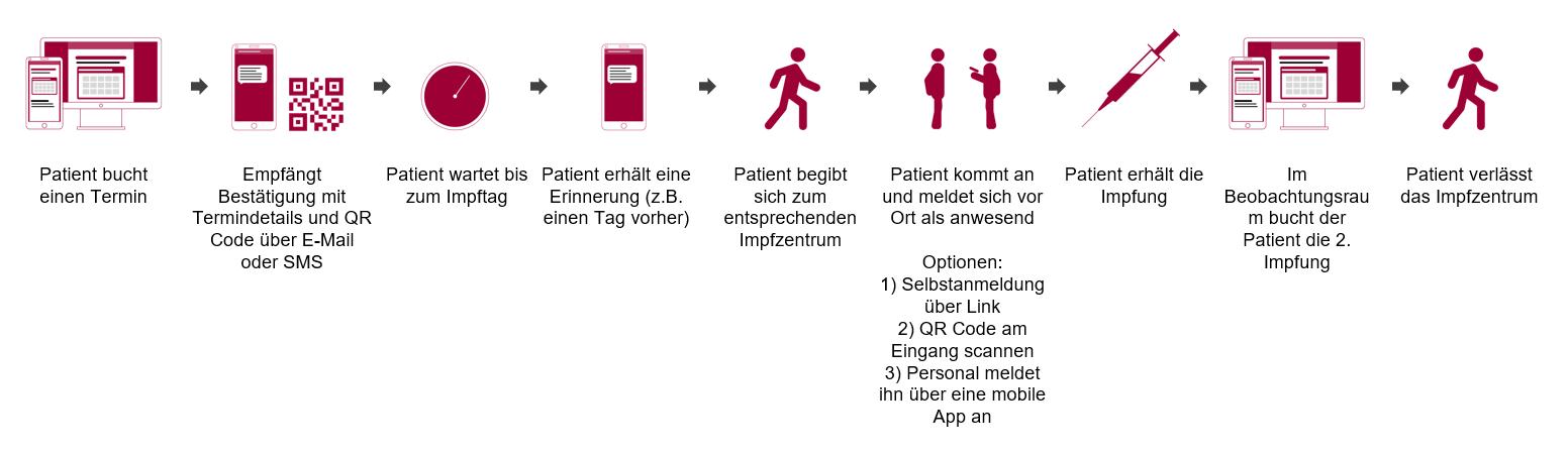 Patient flow DE