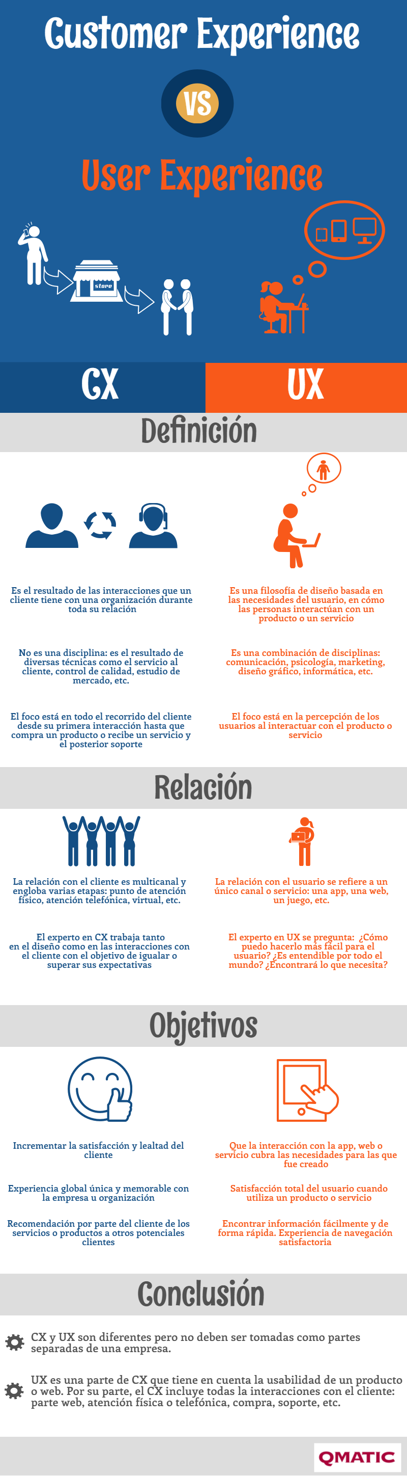 qmatic-trends_infografia_cx_vs_ux