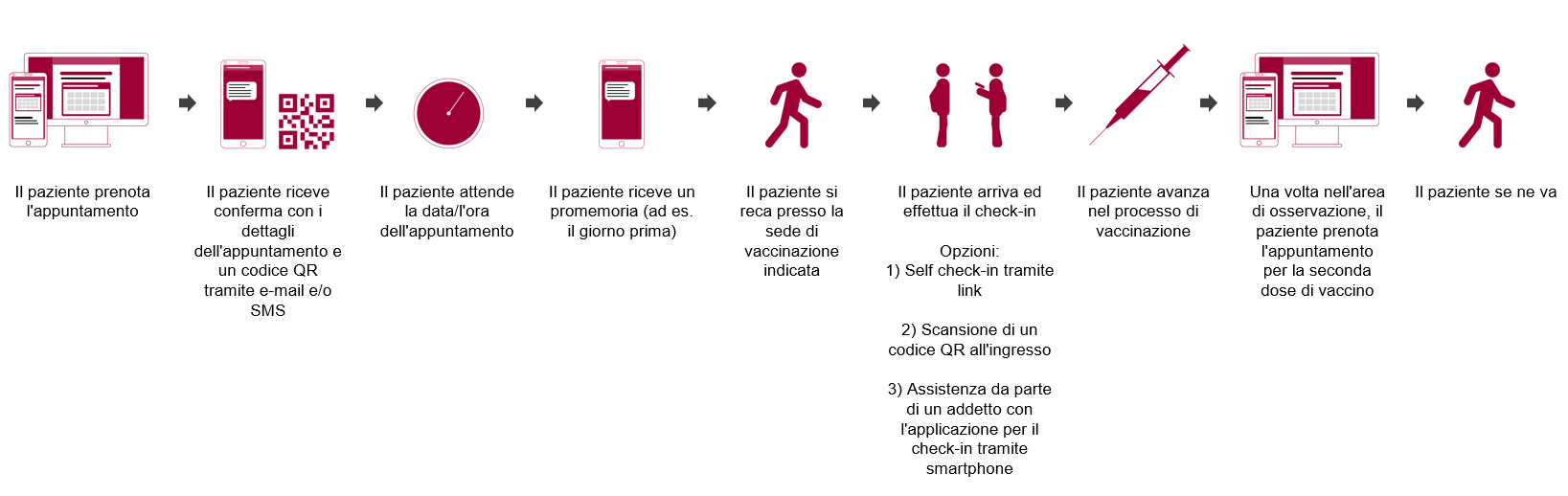 The_Patient_Journey_Covid-vaccine_IT