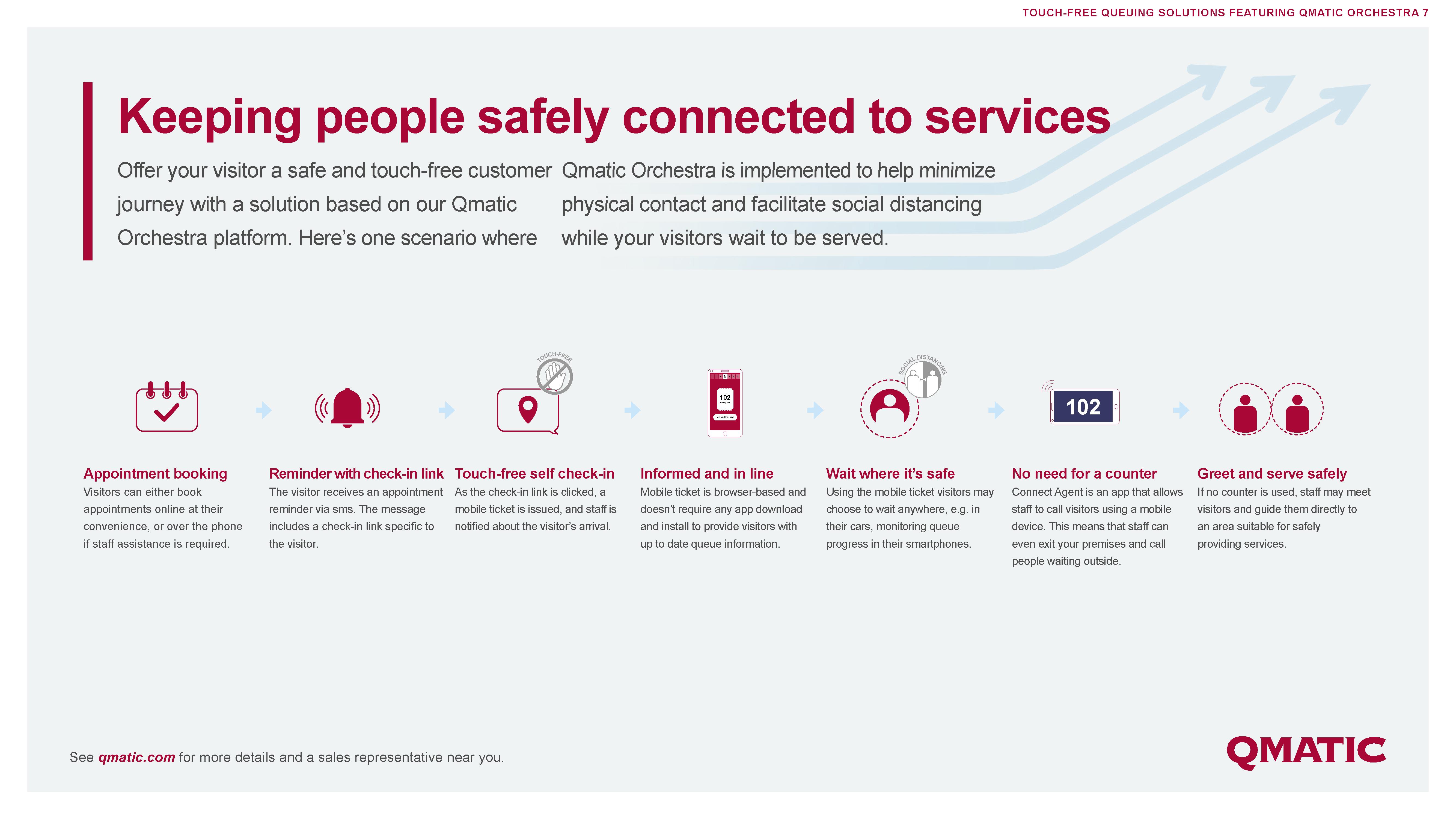 infographic-touchfree-cjm-social