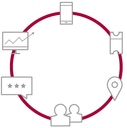 Illustration of all parts of customer journey management