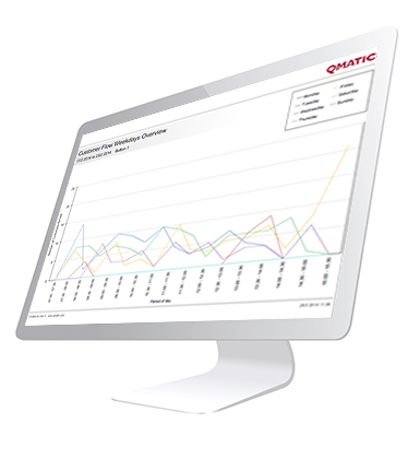 Computer screen with graphs showing data from customer journey management